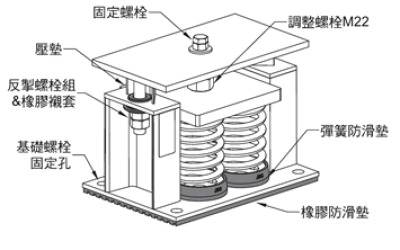 Technical Explanation of Songjiang Group Interpretation of Installation Explanation Drawings of ZTF Spring Damper